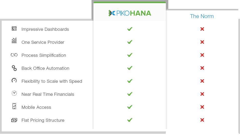 PikoHANA services